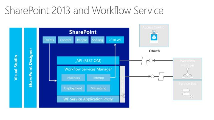 SharePoint 2013 and Workflow Service