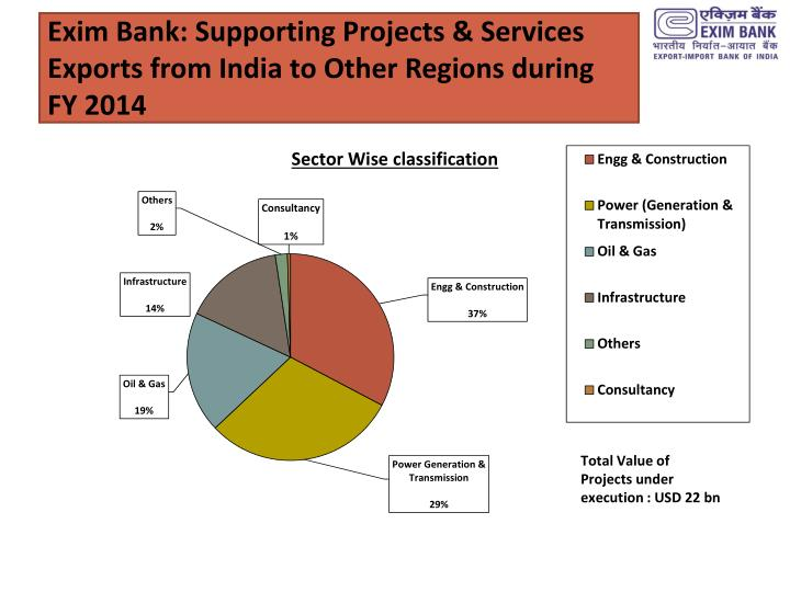 Exim Bank: Supporting Projects & Services Exports from India to Other Regions during FY 2014