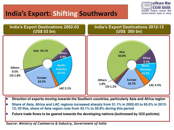 India's Export: