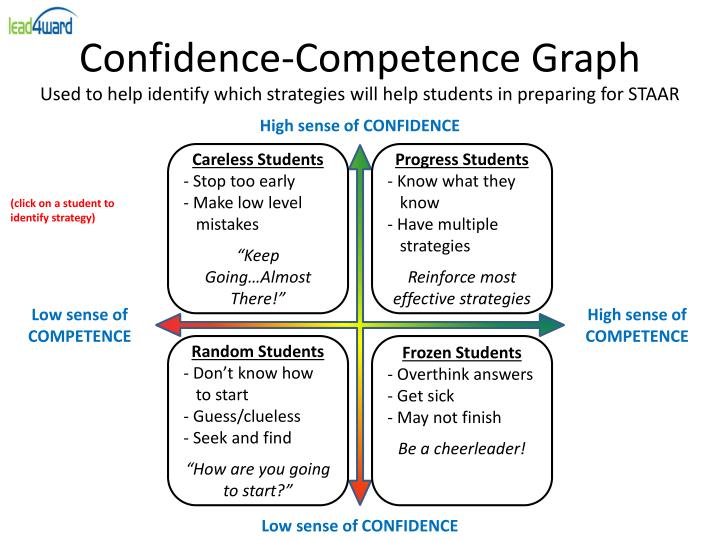 Confidence-Competence Graph