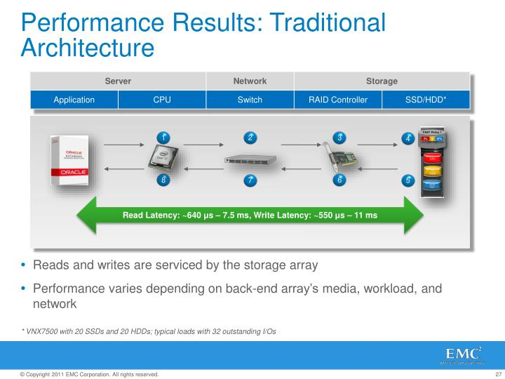 Performance Results: Traditional Architecture