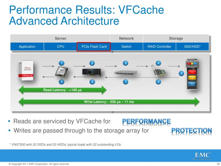 Performance Results: VFCache Advanced Architecture