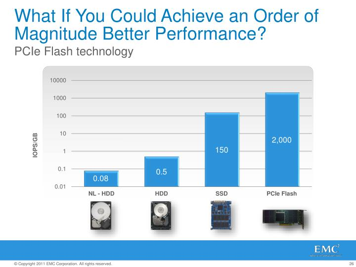 What If You Could Achieve an Order of Magnitude Better Performance?