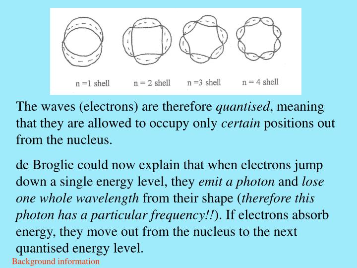The waves (electrons) are therefore