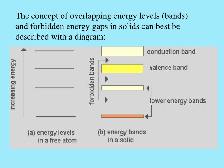 The concept of overlapping energy levels (bands) and forbidden energy gaps in solids can best be described with a diagram: