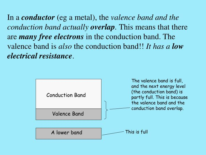 The valence band is full, and the next energy level (the conduction band) is partly full. This is because the valence band and the conduction band overlap.
