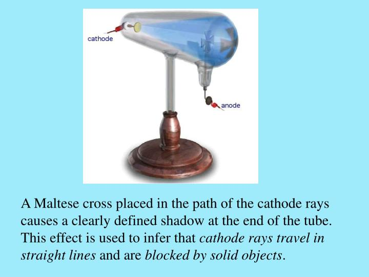 A Maltese cross placed in the path of the cathode rays causes a clearly defined shadow at the end of the tube. This effect is used to infer that