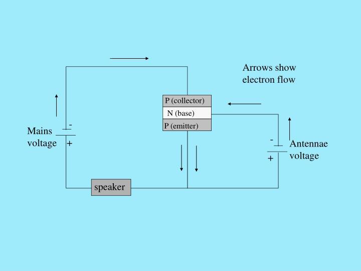 Arrows show electron flow
