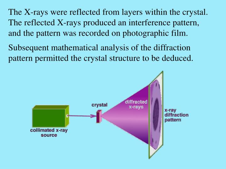 The X-rays were reflected from layers within the crystal. The reflected X-rays produced an interference pattern, and the pattern was recorded on photographic film.