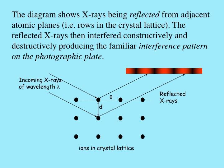 Incoming X-rays of wavelength