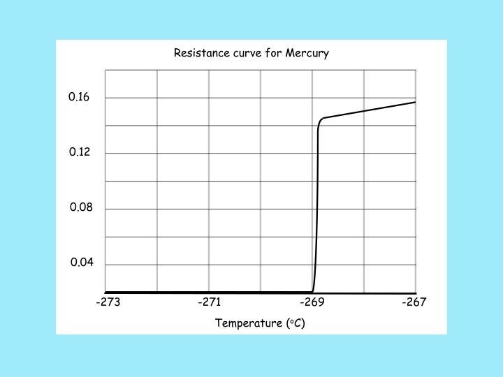Resistance curve for Mercury