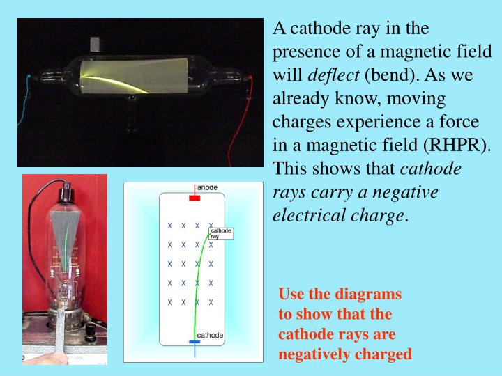A cathode ray in the presence of a magnetic field will