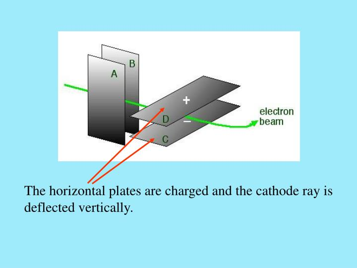 The horizontal plates are charged and the cathode ray is deflected vertically.