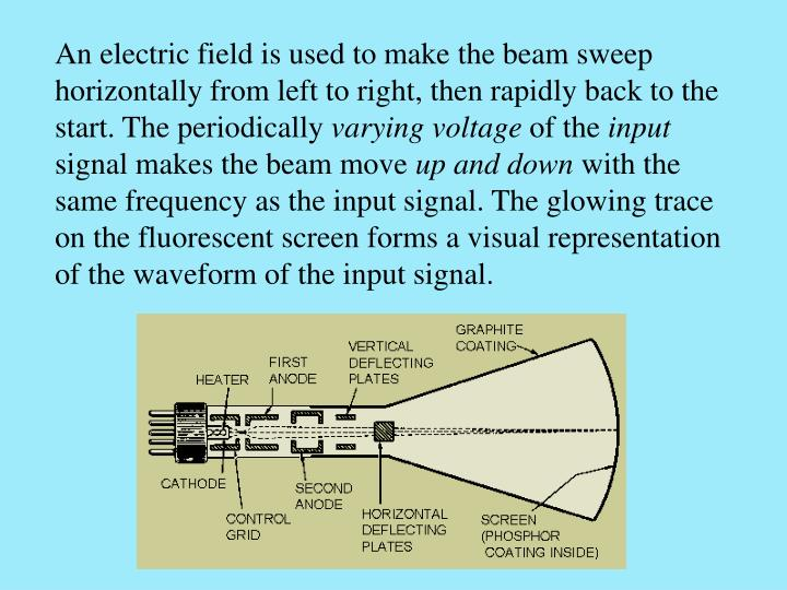 An electric field is used to make the beam sweep horizontally from left to right, then rapidly back to the start. The periodically