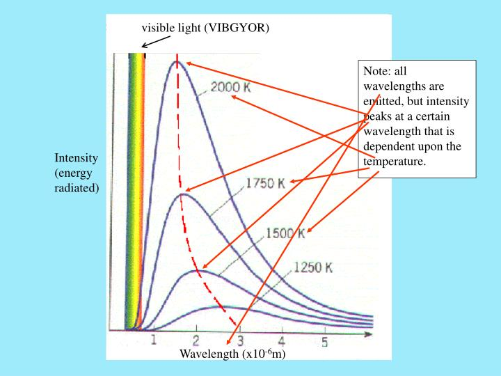 visible light (VIBGYOR)