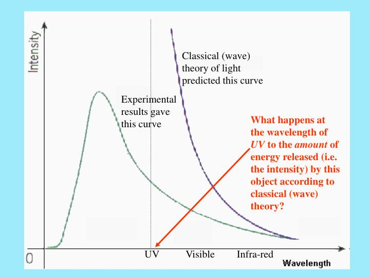 Classical (wave) theory of light predicted this curve
