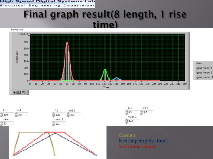 Final graph result(8 length, 1 rise time)
