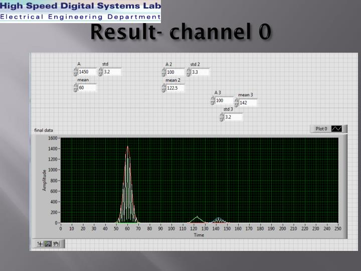 Result- channel 0