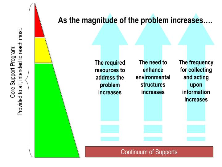 As the magnitude of the problem increases….