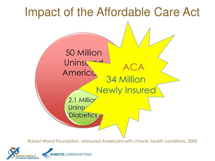 Impact of the Affordable Care Act
