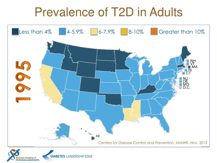 Prevalence of T2D in Adults