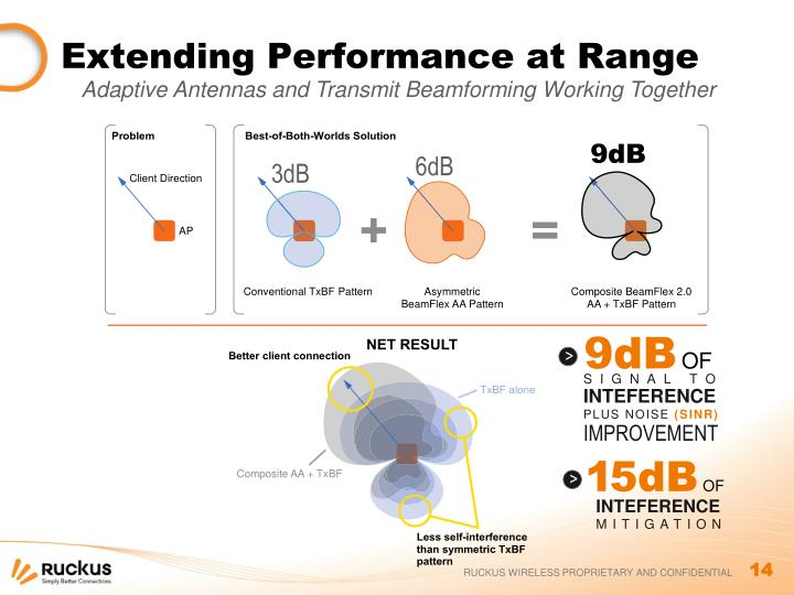 Extending Performance at Range