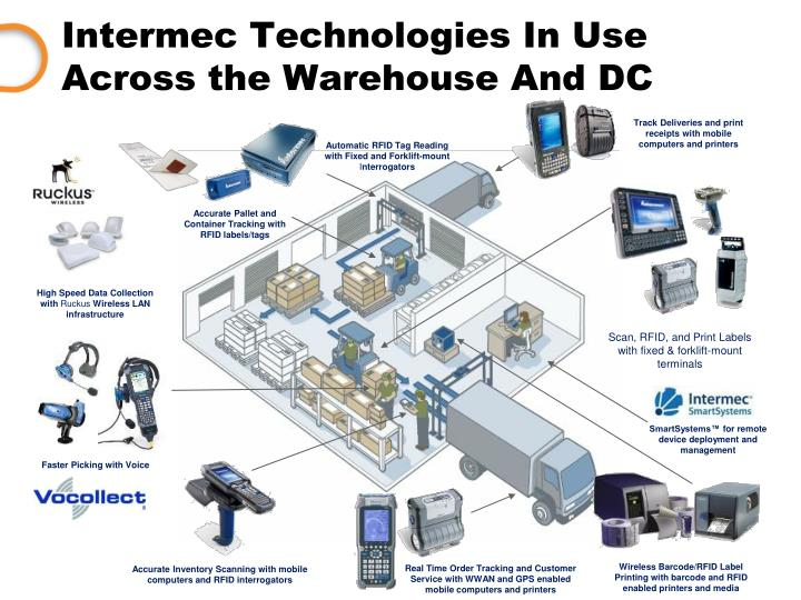 Intermec Technologies In Use Across the Warehouse And DC