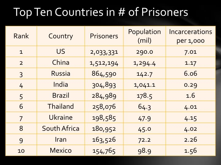 Top Ten Countries in # of Prisoners
