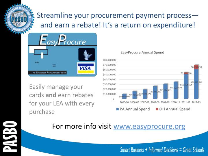 Streamline your procurement payment process—and earn a rebate! It's a return on expenditure!