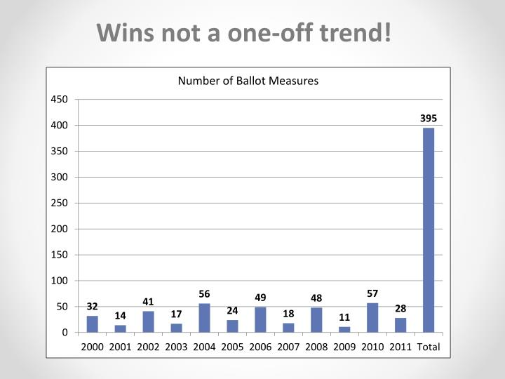 Wins not a one-off trend!