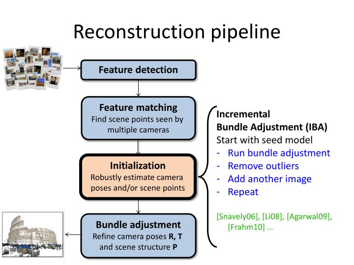 Reconstruction pipeline