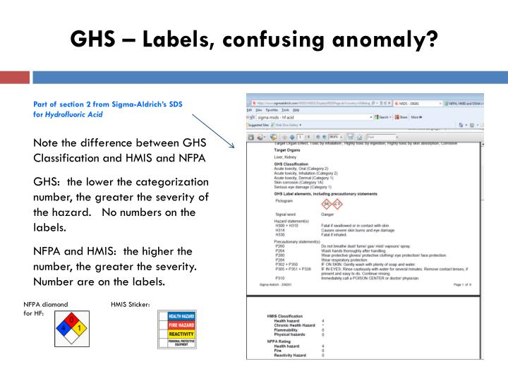GHS – Labels, confusing anomaly?