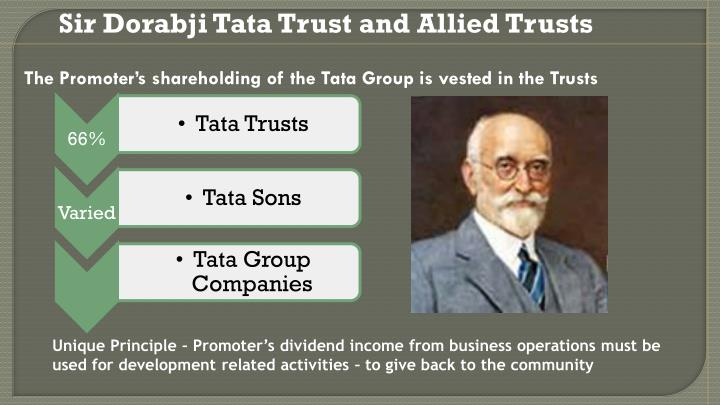 Sir Dorabji Tata Trust and Allied Trusts