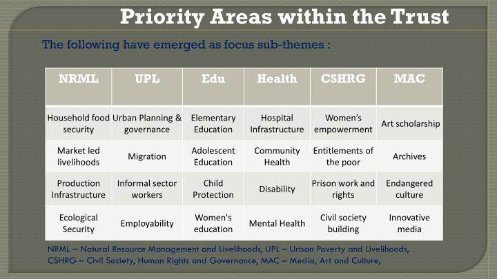Priority Areas within the Trust