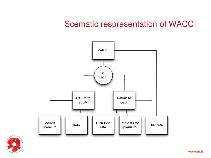 Scematic respresentation of WACC