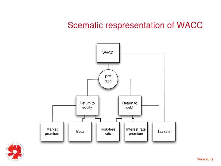 Scematic respresentation of WACC