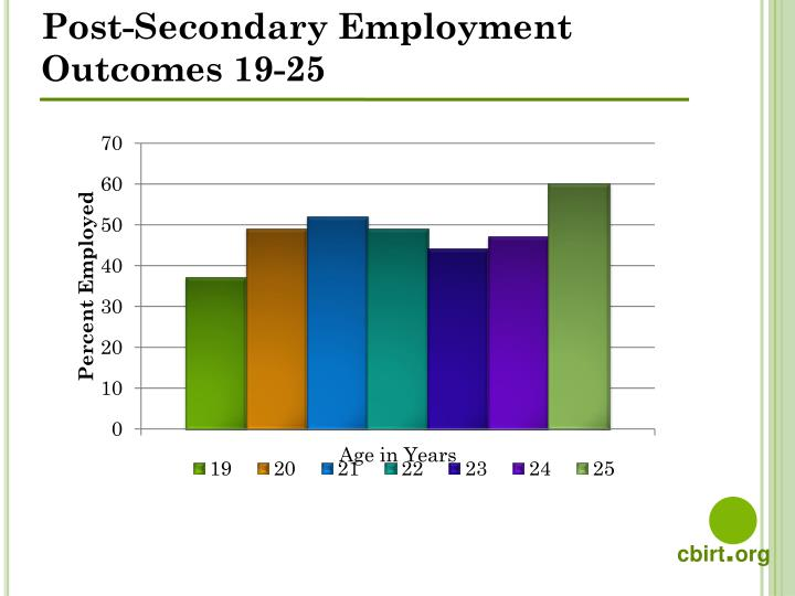 Post-Secondary Employment Outcomes 19-25