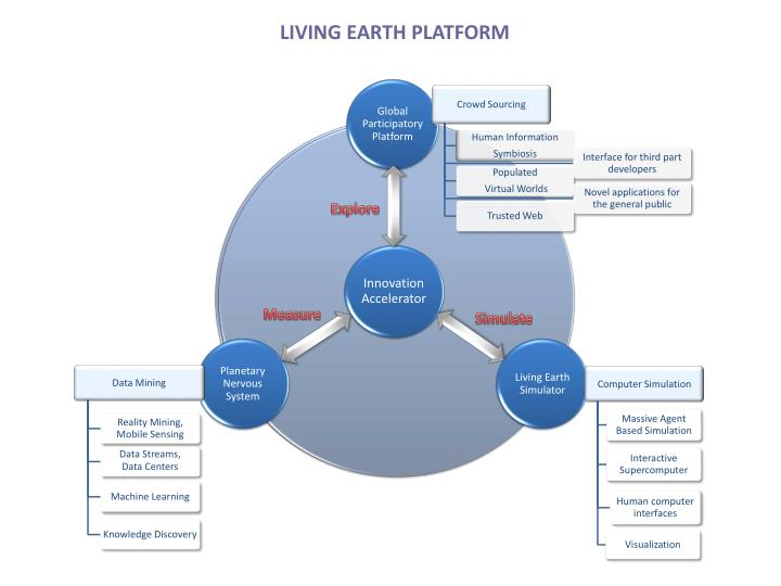 LIVING EARTH PLATFORM