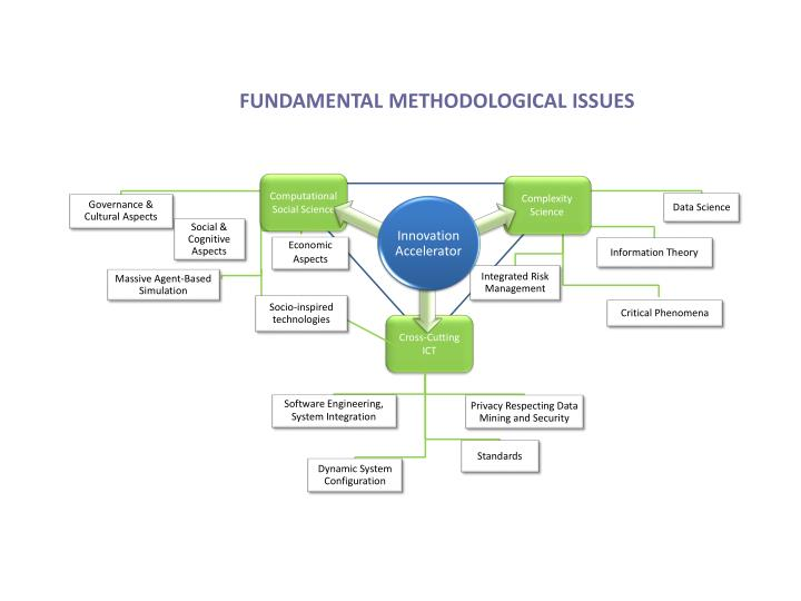 FUNDAMENTAL METHODOLOGICAL ISSUES
