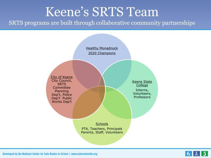 Keene's SRTS Team