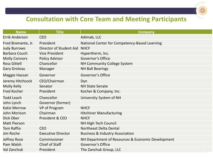 Consultation with Core Team and Meeting Participants