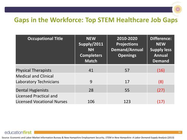 Gaps in the Workforce: Top STEM Healthcare Job Gaps