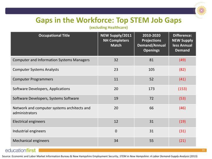 Gaps in the Workforce: Top STEM Job Gaps