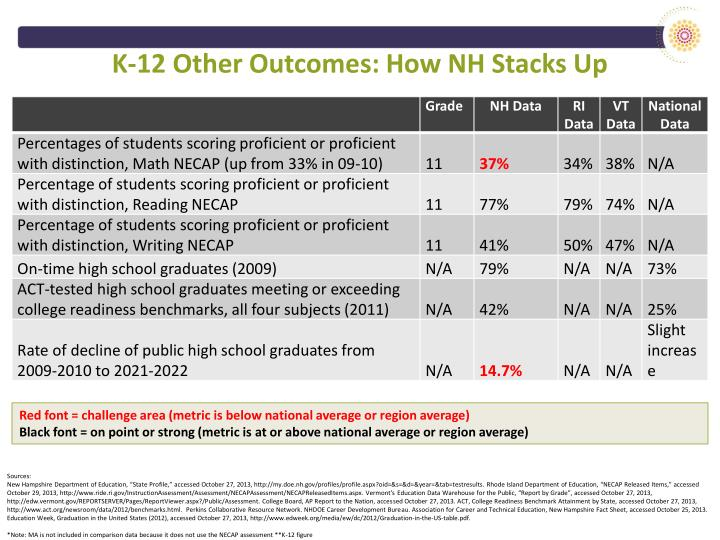 K-12 Other Outcomes: How NH Stacks Up