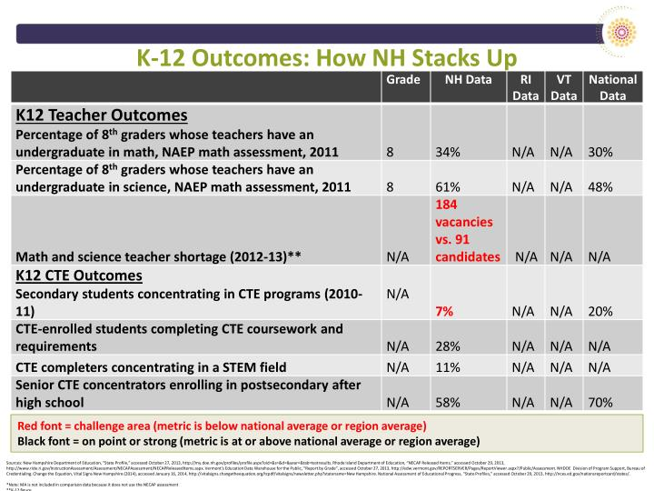 K-12 Outcomes: How NH Stacks Up