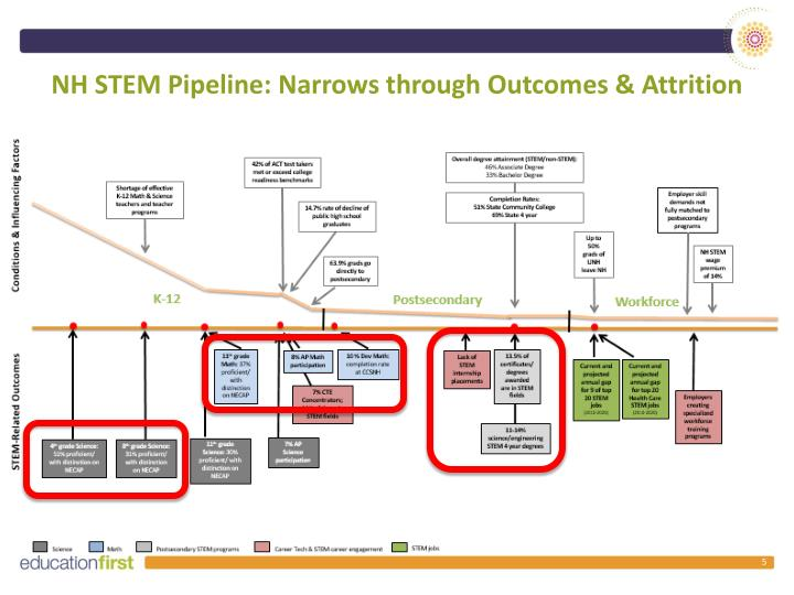 NH STEM Pipeline: Narrows through Outcomes & Attrition