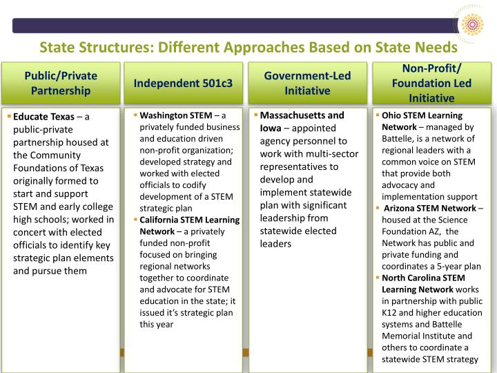 State Structures: Different Approaches Based on State Needs
