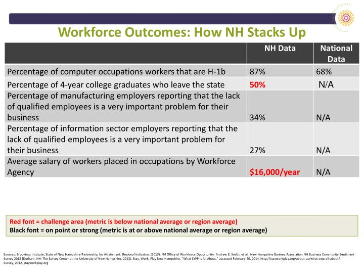 Workforce Outcomes: How NH Stacks Up