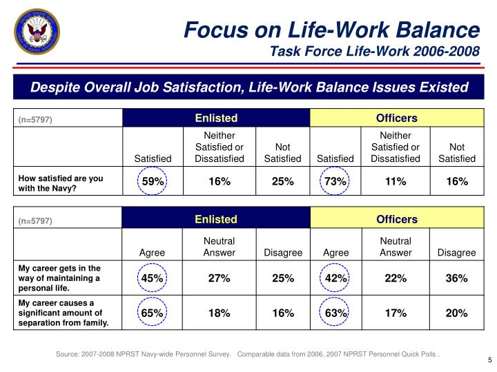 Focus on Life-Work Balance
