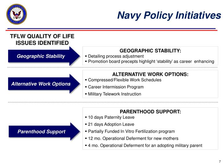 Navy Policy Initiatives